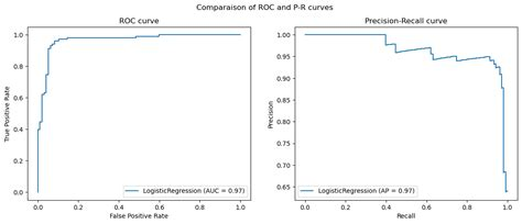 ROC and Precision-Recall curves - How do they compare