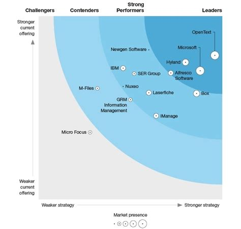 Forrester Wave 2019: Alfresco is a Leader in ECM Content