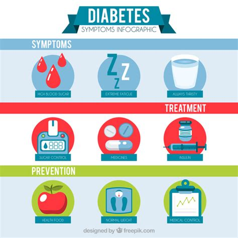 Free Vector   Diabetes symptoms infographic in flat style
