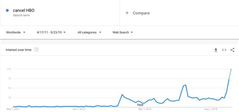 Google searches for how to cancel HBO spiked after 'Game