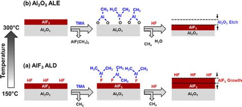 Competition between Al2O3 atomic layer etching and AlF3